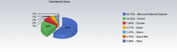 chrome-market-share
