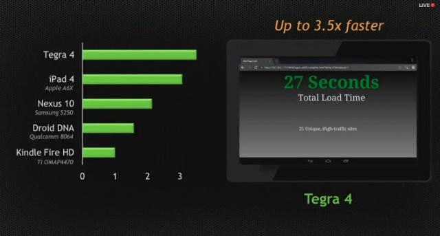 faster-tegra