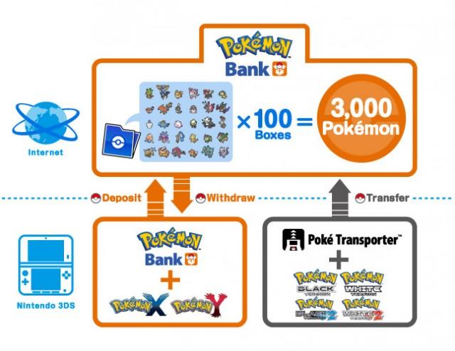 Pokemon-Bank-Diagram-X-and-Y