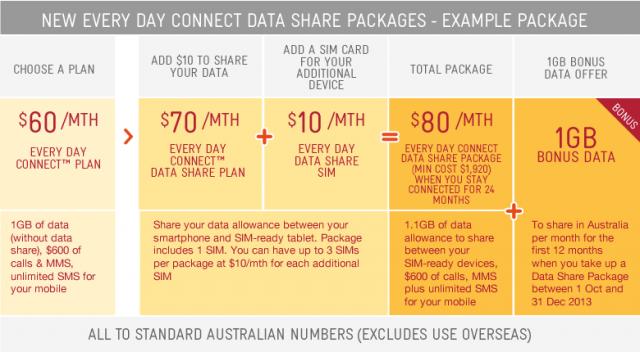 shared-data-table