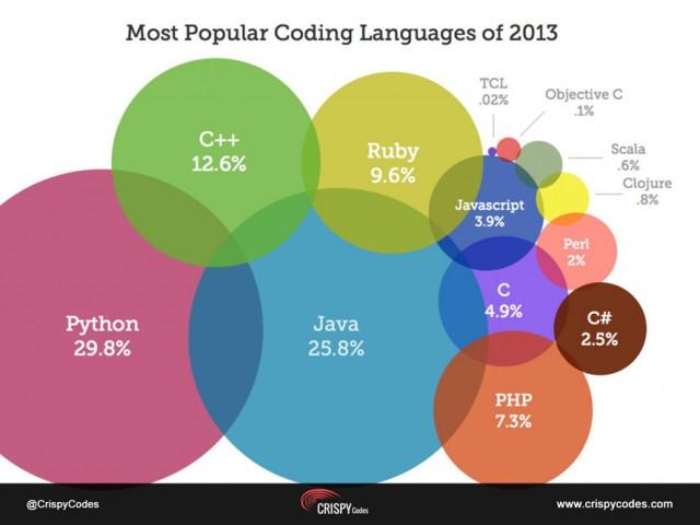 coding-language-1