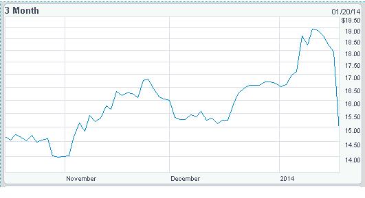 Nintendo Share price NASDAQ_0